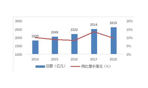 2019年抗皱除皱护肤品行业研究报告
