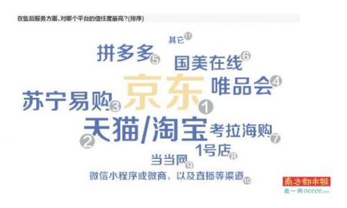 """京东位居618电商平台服务满意度第一  推""""京品试""""先试后付等多种特色服务"""
